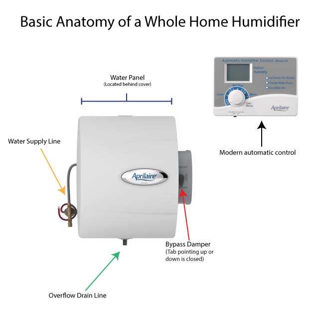 Diagram of a typical whole home humidifier
